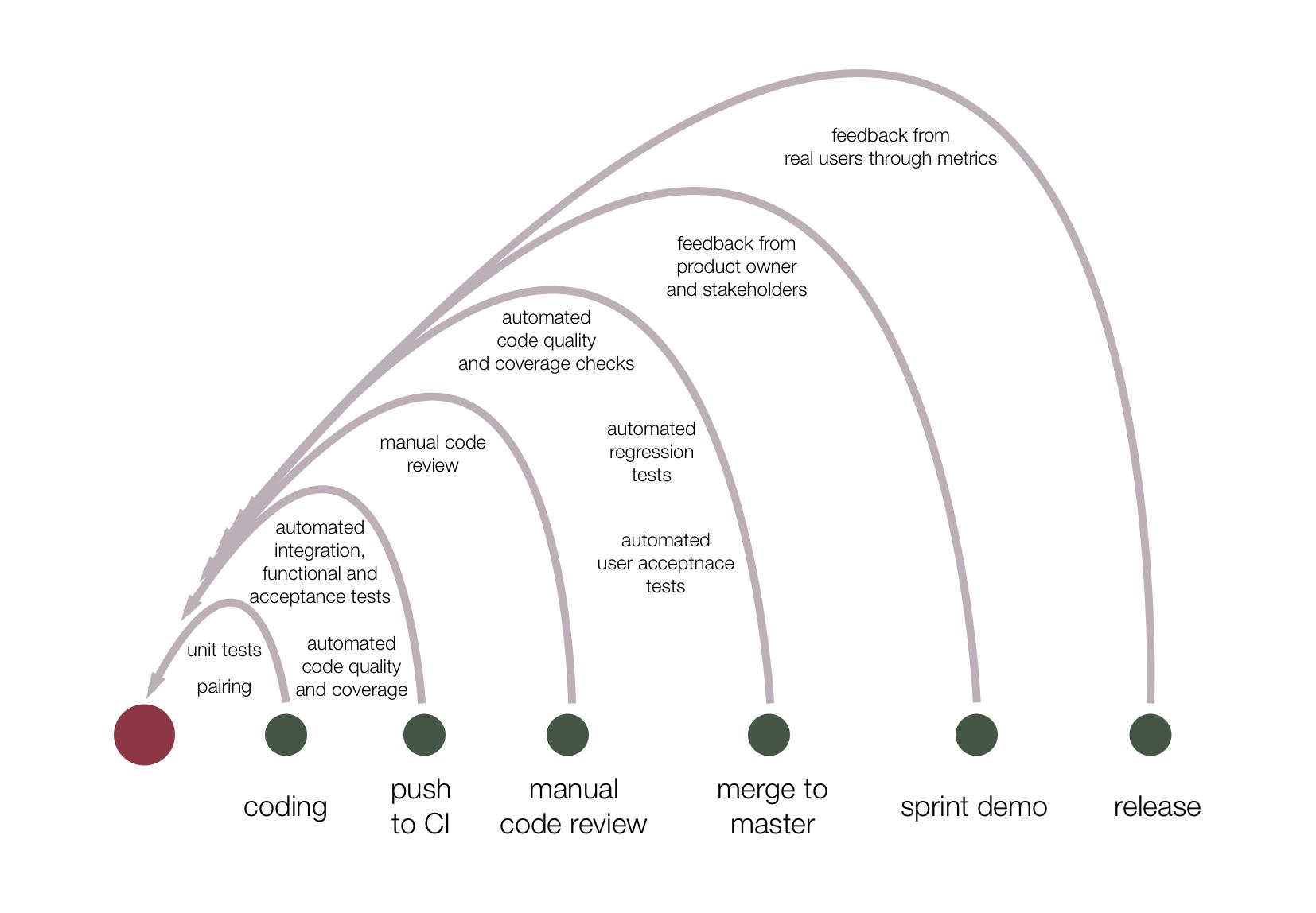 Agile feedback loop