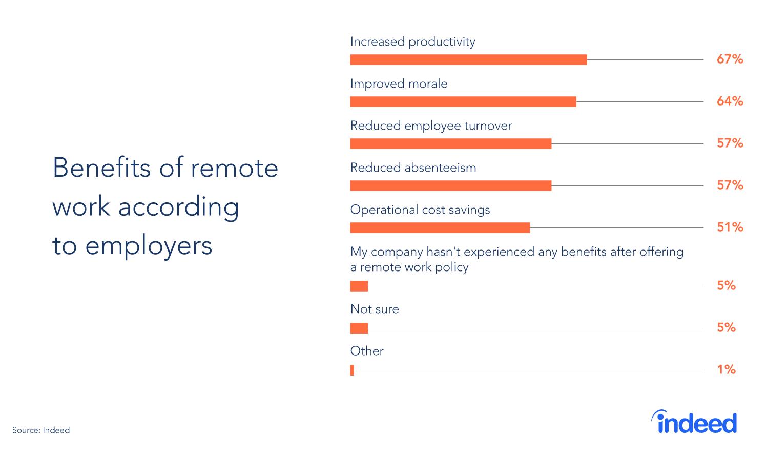 Benefits of remote work accodring to employeers